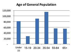 Age of General Population